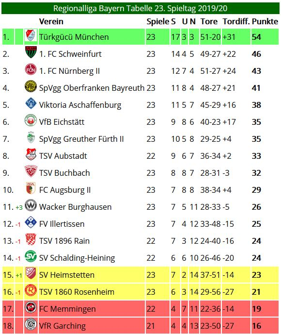 Tabelle Regionalliga Bayern 23. Spieltg 2019/2020