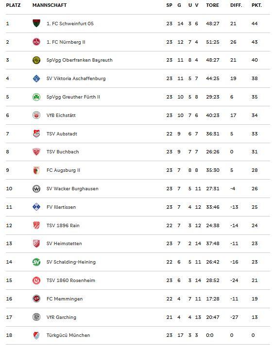 Tabelle Regionalliga Bayern bereinigt nach dem 23. Spieltag 2019/2020